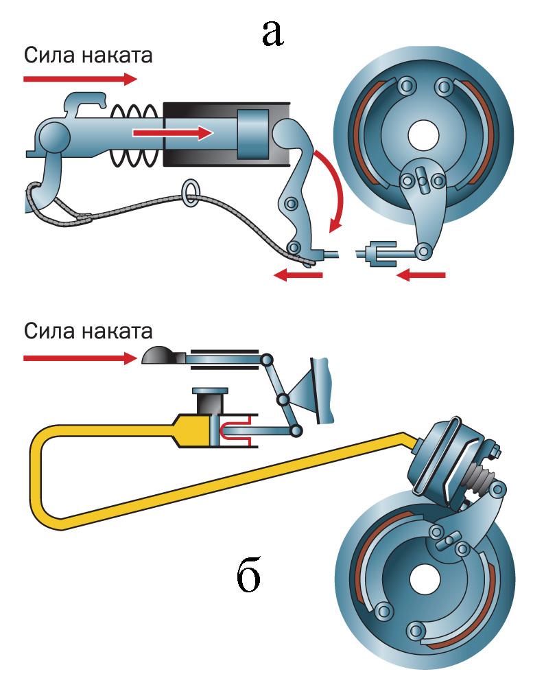 Тормозные системы прицепов: